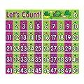 Teacher Created Resources 0-50 Number Line Headliners (4485)