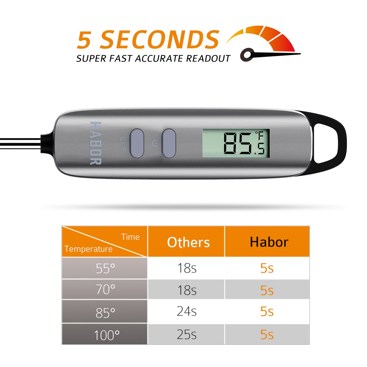 Habor CP022 Meat Thermometer Digital Cooking Thermometer with 5 Second Instant Read-out for Kitchen, Grill, BBQ, Food, Steak, Turkey, Candy, Milk, Bath Water