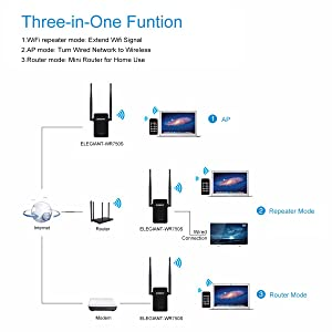WiFi Range Extender, ELEGIANT 750Mbps Wireless WiFi Repeater Signal Amplifier Booster Supports Router Mode/Repeater/ Access Point, with High Gain Dual External Antennas and 360 degree WiFi Coverage