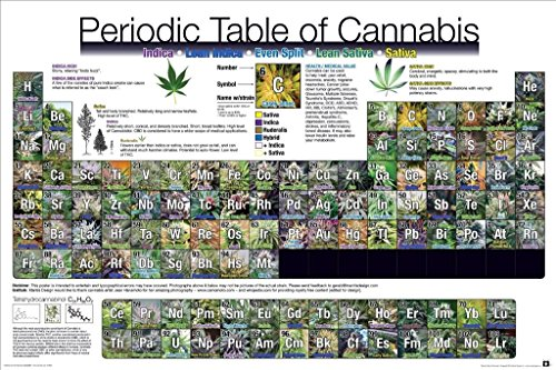 Periodic-Table-of-Cannabis-Poster