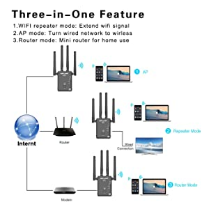 WiFi Range Extender, 1200Mbps WiFi Repeater Wireless Signal Booster, 2.4 & 5GHz 360 Degree Full Coverage WiFi Extender Signal Amplifier with Router/AP/Repeater Mode / 4 Ethernet Antennas (Color: 1200Mbps)