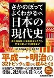 さかのぼってよくわかる日本の現代史 (廣済堂文庫)