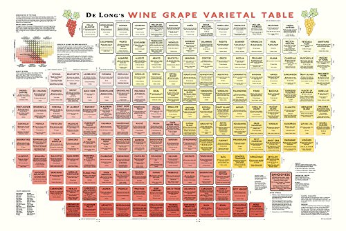 True Fabrications DeLong's Wine Grape Varietal Table Poster - The Periodic Table of Wine Grape Varietals (Grape Wine Posters compare prices)
