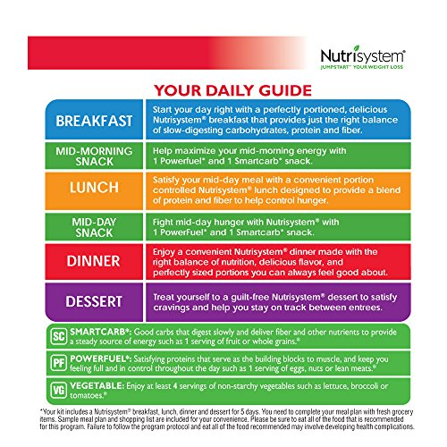 Nutrisystem Men Weight Loss Meal Plan
