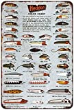 Heddon Fishing Lures Color Chart Vintage Look Reproduction Sign 8 x 12 8120210