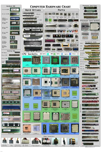 computer-hardware-cheat-sheet-poster-detailed-educational-24x36