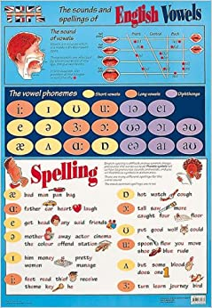 The Sounds And Spellings Of English Vowels Pronunciation