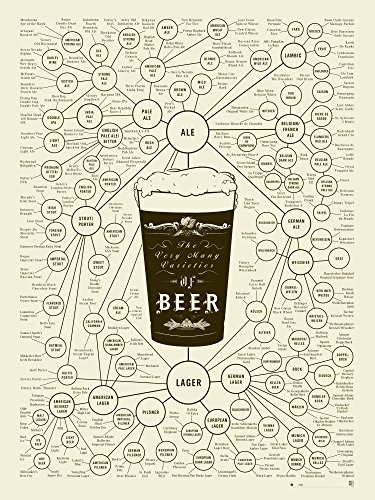 Beer Types Poster - The Very Many Varieties of Beer (18 X 24) By Pop Chart Lab - Light Color Edition, Unframed Print