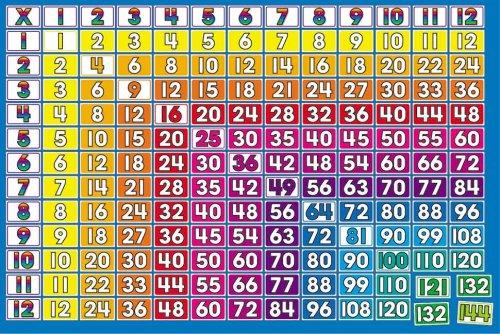 Multiplication Charts 1 12 Printable Gungozq Eye