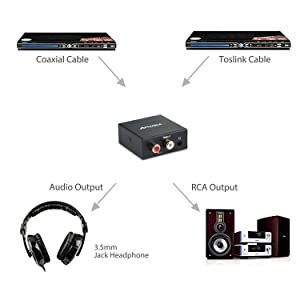 Audio Converter, Amanka Digital to Analog Audio Decoder with Digital Optical Toslink and Coaxial Inputs to Analog RCA and AUX 3.5mm (Headphone) Outputs Fiber Cable Included (Color: digital to analog audio converter)