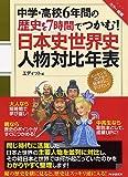 中学・高校6年間の歴史を7時間でつかむ!日本史世界史人物対比年表