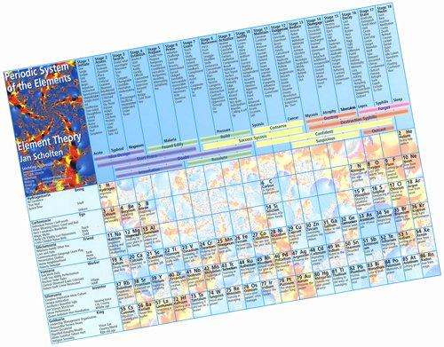 Periodic System Card