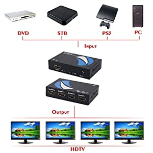 Movcle HDMI Splitter 1 in 4 out Full Ultra HD 1080P 4K/2K 1X4 Port Box Hub with US Adapter v1.4 Powered Certified for 3D Support