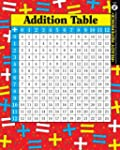 Addition and Multiplication Tables