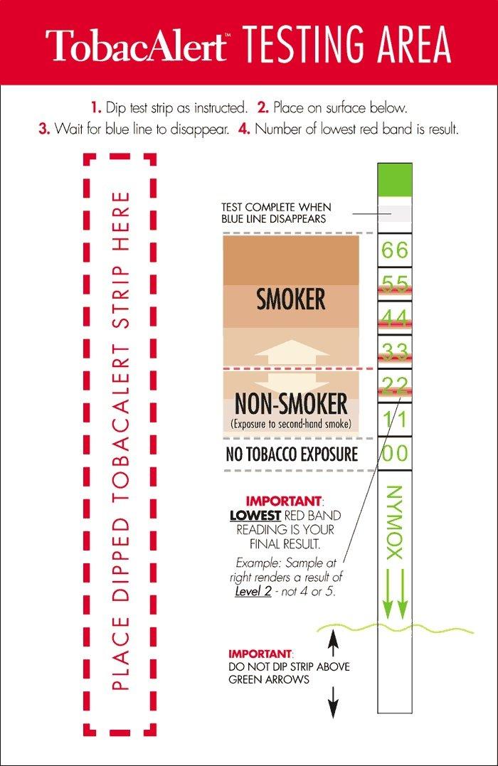 Amazon.com: TobacAlert - Quantitative Instant Urine Nicotine ...