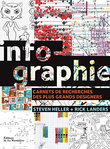 Infographie : Carnets de recherches des plus grands designers