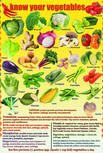 Laminated Know Your Vegetables Kitchen Educational Poster Wall Chart (Vegetable Chart compare prices)