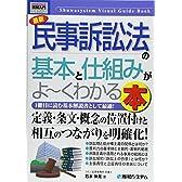 図解入門ビギナーズ最新民事訴訟法の基本と仕組みがよ~くわかる本 (How‐nual Visual Guide Book)