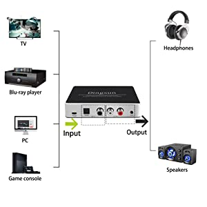 Optical to RCA, Digital to Analog Audio Converter, DAC Digital to Analog Converter with Remote, Support 192KHz/24bit with IR Remote Control, Optical Cable and Power Adapter