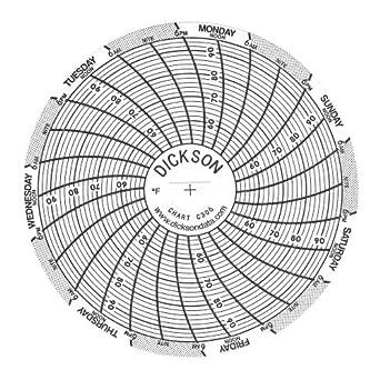 Dickson Circular Chart Paper (Pack of 60)