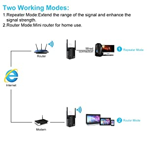 WiFi Range Extender,300 Mbps Wireless Network Superboost WiFi Repeater Mini Router Signal Booster with WPS Function 2.4GHz Band Amplifier with High Gain Dual Antenna Covering Whole Smart Home (Color: black)
