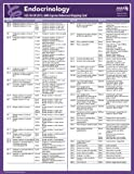 ICD-10 Mappings 2015 Express Reference Coding Card: Endocrinology