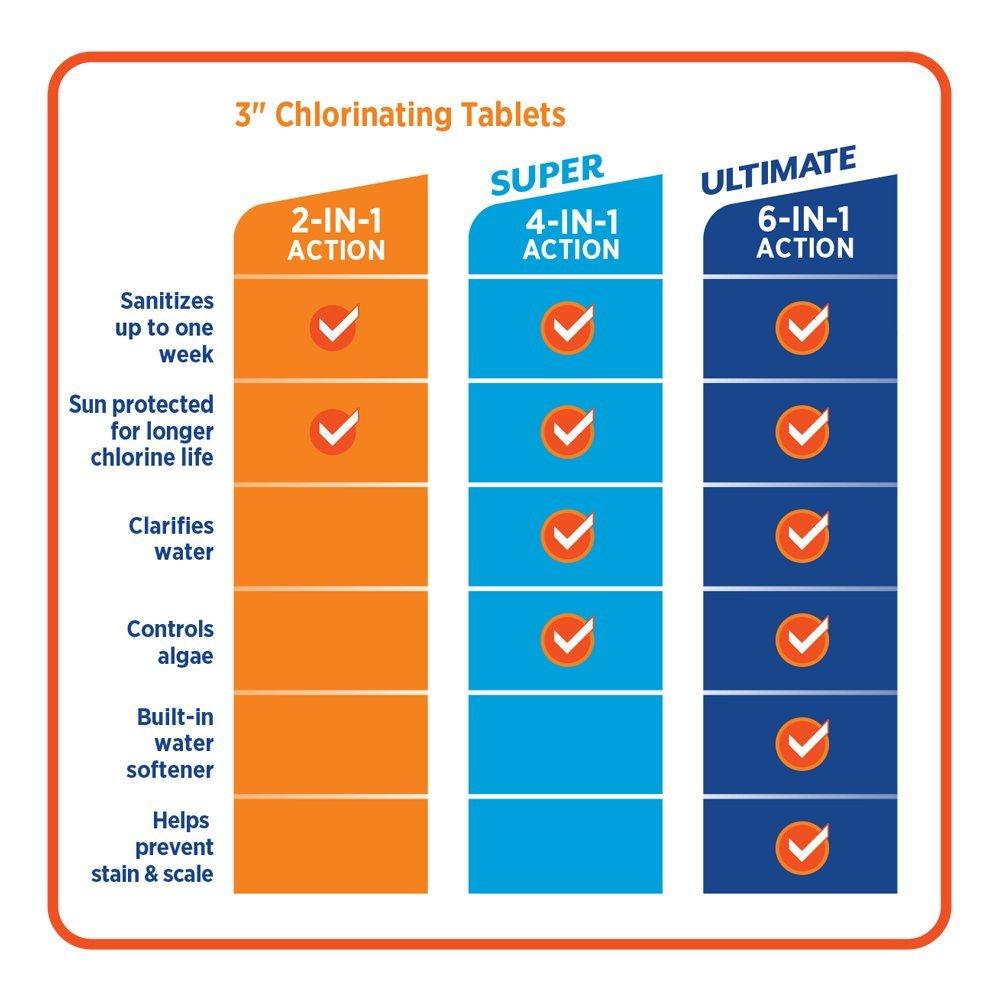 """HTH 42009 Super 3"""" Chlorinating Tablets, 5 lb"""