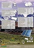Thunderbolt Solar Panel Kit 45 Watt