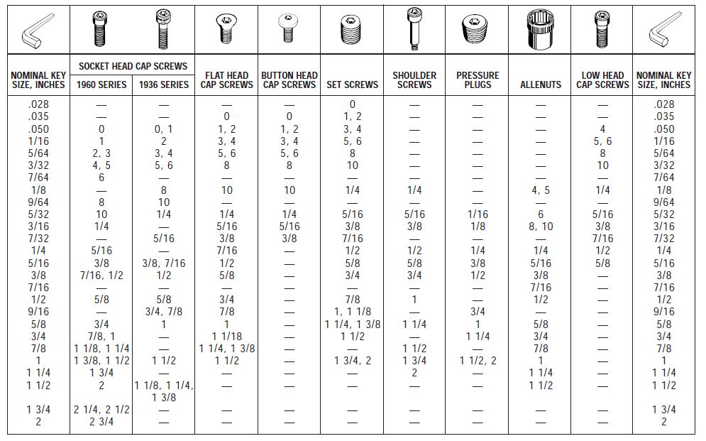 Sae Size Chart Erkalnathandedecker