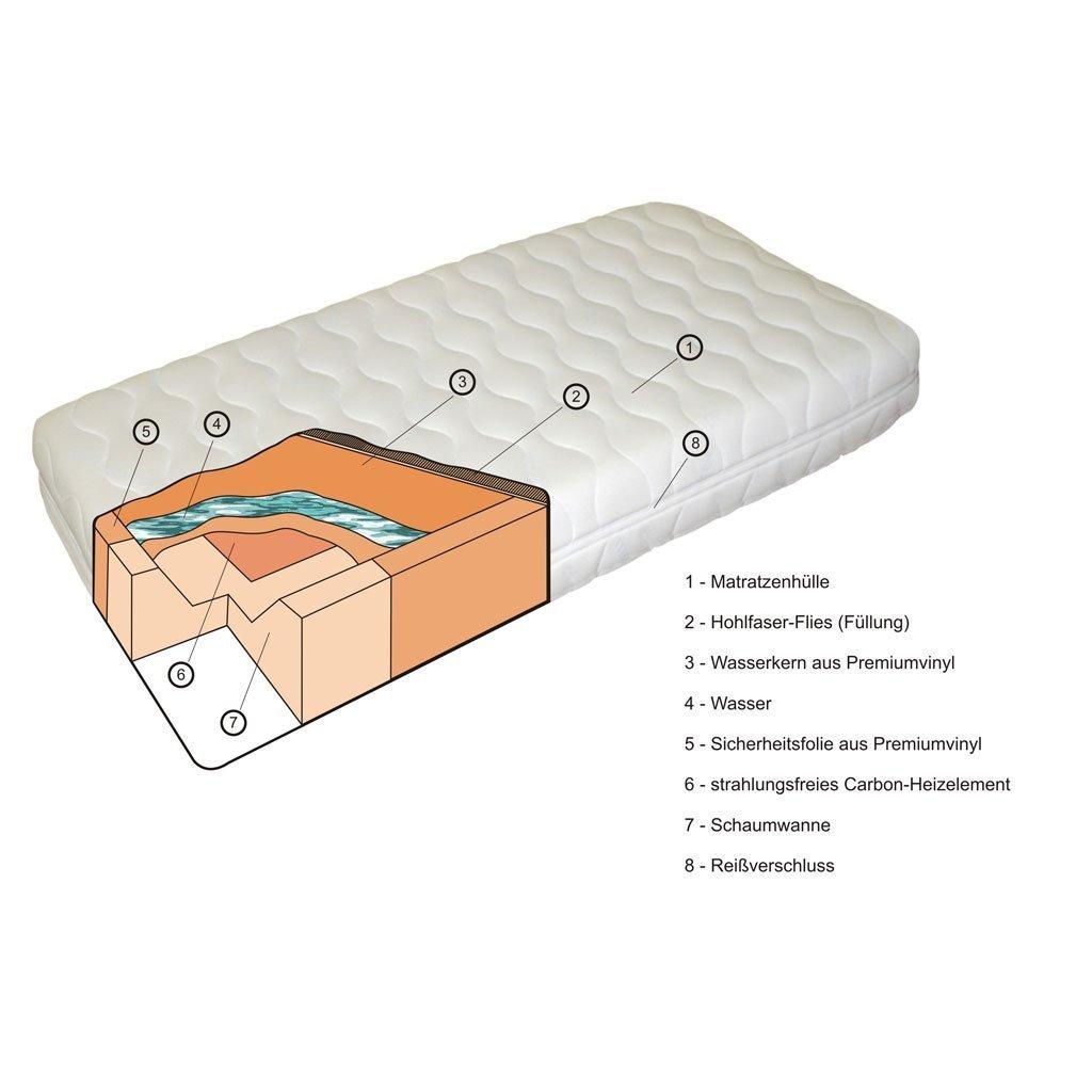Bärline Leichtwasserbettmatratze für ihr Lattenrost , ideal für Jugendzimmer 100 x 200 cm voll beruhigt jetzt bestellen