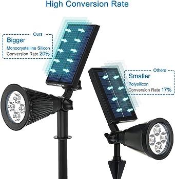 VicTsing Solar Powered LED Spotlight