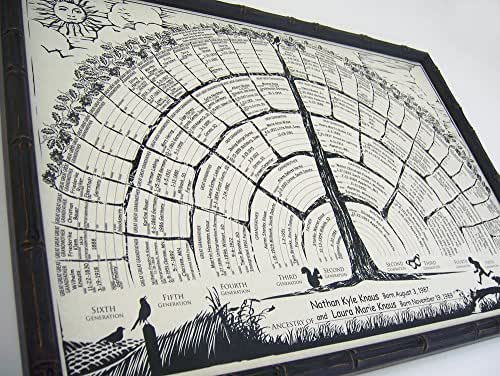 Amazon.com: Family tree chart posters, get 2 per order; each print has blanks to fill in