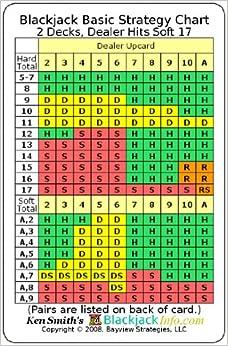 blackjack strategy chart 2 decks