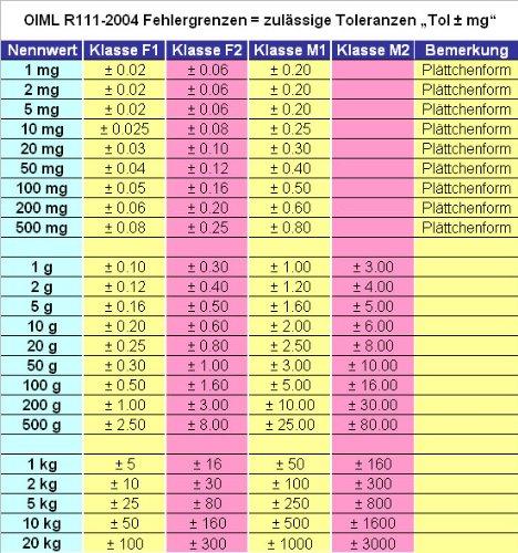 20 G/m2, poids de calibrage + carter de protection, classe de précision m2 g & g
