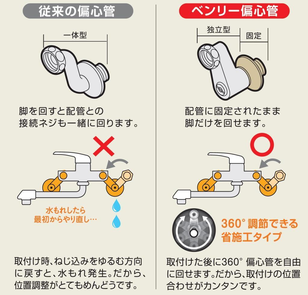 SANEI 【バスルーム用混合栓(寒冷地仕様)】サーモシャワー混合栓 ベンリー偏心管付き 寒冷地仕様 CSK1811DK-3U