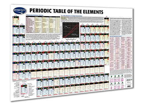 Periodic Table of the Elements 24