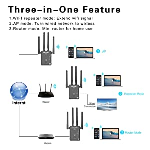 WiFi Extender Repeater for 2.4 and 5G 1200Mbps WiFi Signal Booster Amplifier with 4 External Antennas WiFi Range Extender with Router/AP/Repeater Mode (Color: 1200Mbps)
