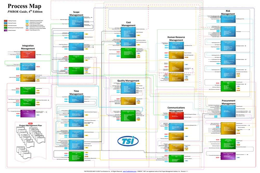 project management professional project management