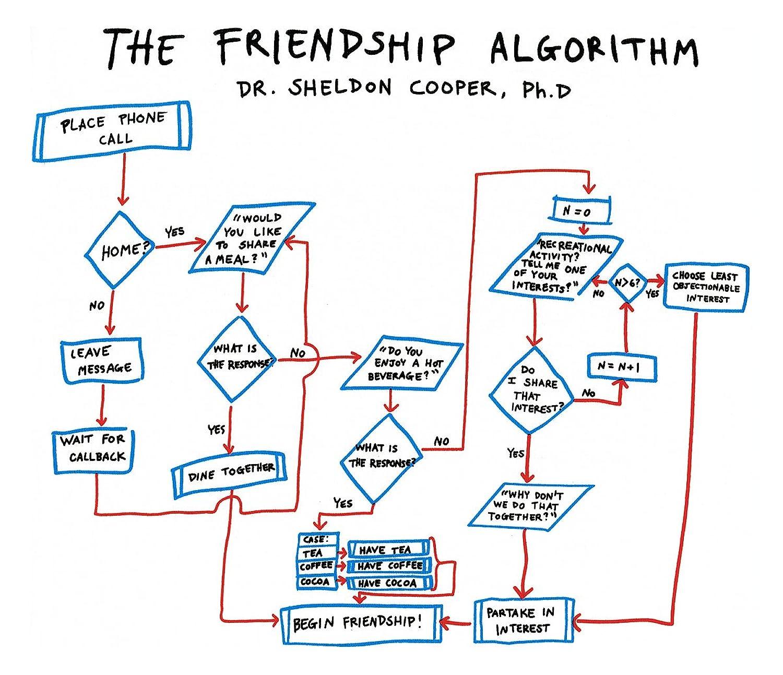Friendship Algorithm Explained Friendship Algorithm xl