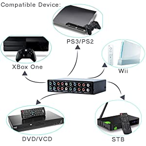 3 In 1 Out Component AV Video Switch Box Splitter RGB Selector Converter for Xbox 360 Wii PS2 PS3 DVD/VCD/EVD/HDVD