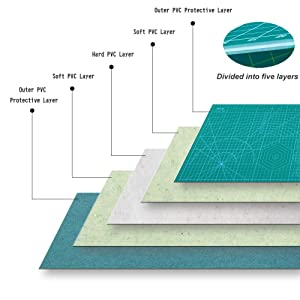 KEAYOO 45mm Rotary Cutter Quilting Kit,Quilting Supplies,A3 Cutting Mat Set of 6 (Ruler in inches) (Tamaño: ruler in inches)
