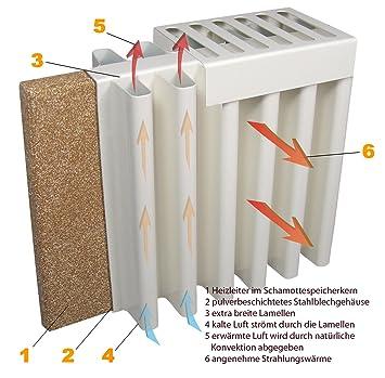 thermotec elektroheizung mit schamottekern 2000 w hfd006 db772. Black Bedroom Furniture Sets. Home Design Ideas