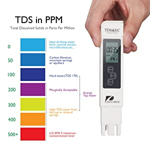 Water Quality Test Meter Pancellent TDS PH EC Temperature 4 in 1 Kit (Blue)
