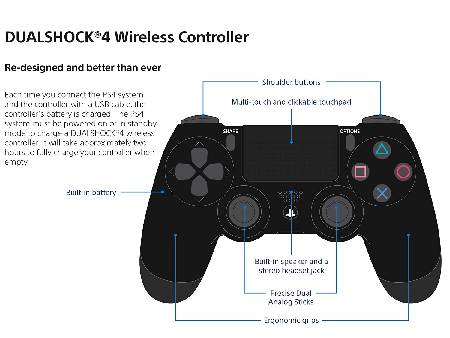 playstation 3 controller diagram with Dualshock 4 Wireless Controller For Playstation 4 Glacier White 6040955 on Micro Usb Cable For Syncing And Charging Your Nokia Lumia 620 Smart Phone in addition Playstation retropie mod also Ifixit Ps3 Slim Teardown likewise 19718 moreover 156467 Xbox One Hardware And Software Specs Detailed And Analyzed.