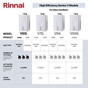 Rinnai V65IN 6.6 GPM Indoor Low NOx Tankless Natural Gas Water Heater (Color: V65iN - Natural Gas/6.5 GPM, Tamaño: Large)