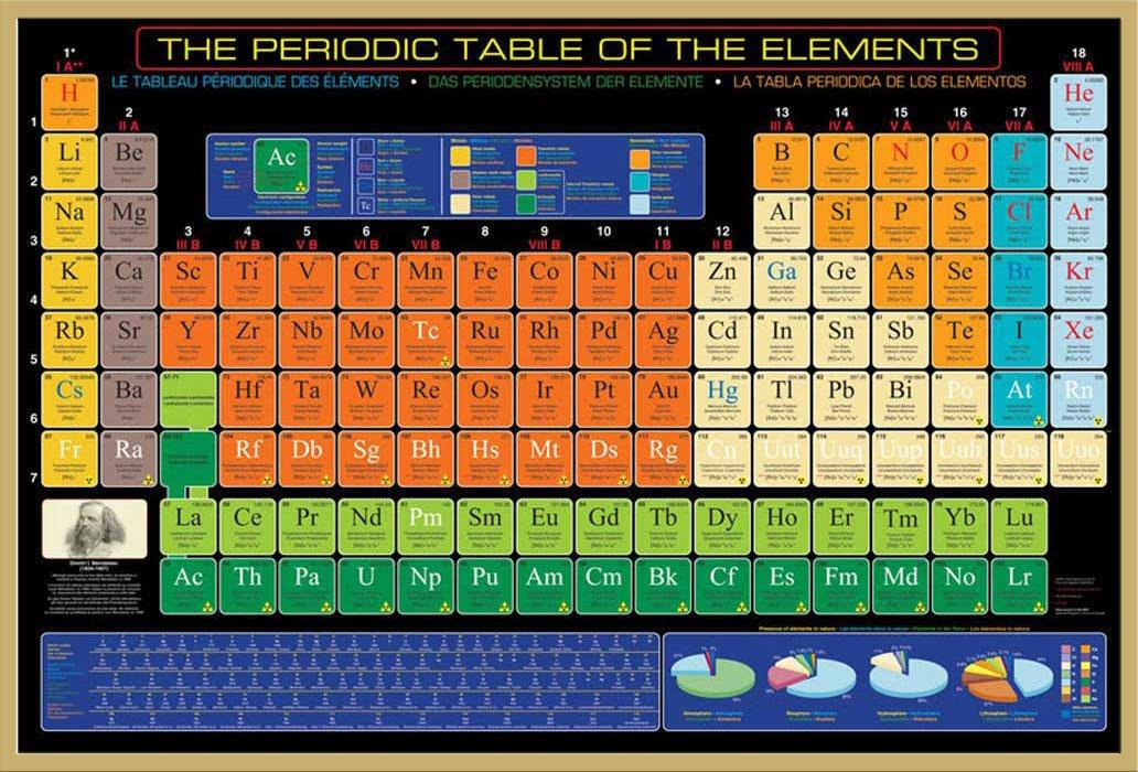 Educational – Bildung – Poster – Periodic Table of Elements Periodensystem der Elemente + Wechselrahmen der Marke Shinsuke® Maxi aus Kunststoff Gold – mit Acrylglas-Scheibe. günstig online kaufen