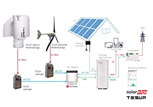 TESUP Atlas2.0 Wind Turbine Kit - Made in Europe // ATLAS2.0-48 + ATLAS2.0-CC (Color: White, Tamaño: 48 V)