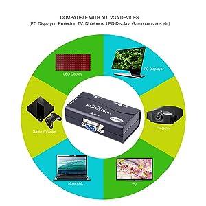 VGA Splitter 2 Port USB Powered Support 1920X1400 Resolution 250MHz Bandwidth for Screen Duplication (Color: 2 port 250MHz)