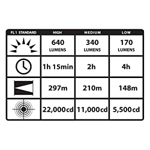 performance-75458-stinger-led-flashlight