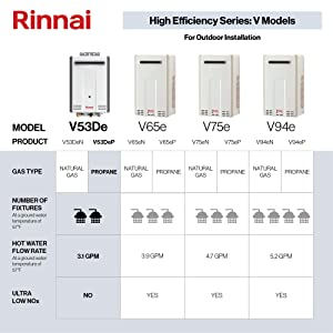 Rinnai V Series HE Tankless Hot Water Heater: Outdoor Installation (Color: V53DeP - Propane/5.3 GPM)